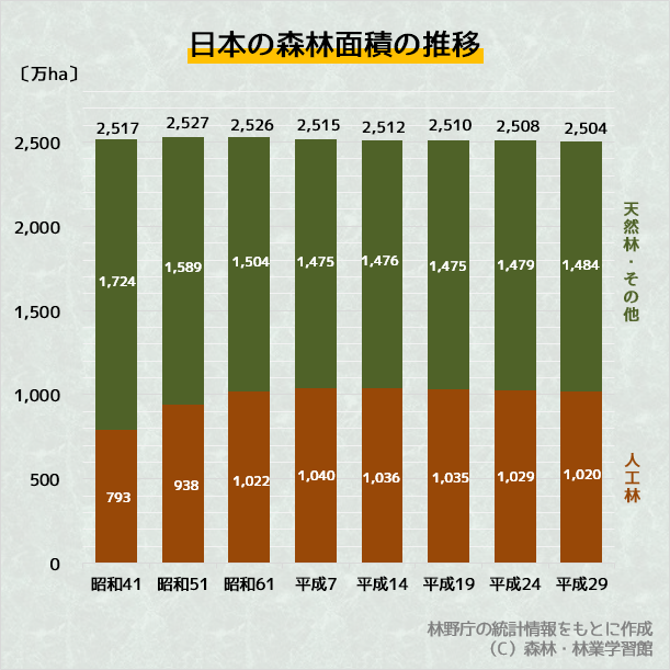 道府県 森林 面積 都 都道府県の面積一覧