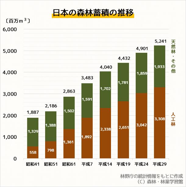 データ出所:林野庁「森林資源 ... : 体積 面積 : すべての講義
